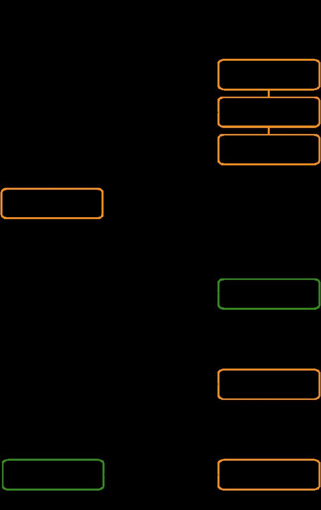 esquema organizate con eficacia