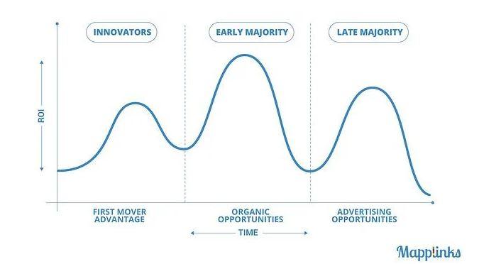 curva adopcion redes sociales